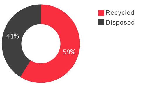 % of Waste Recycled vs Diepsloot (m3)